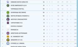 Γ2 Ανδρών 1ος όμιλος | Αποτελέσματα 6ης αγωνιστικής – Βαθμολογία – Επόμενη αγωνιστική
