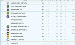Γ2 Ανδρών 1ος όμιλος | Αποτελέσματα 8ης αγωνιστικής – Βαθμολογία – Επόμενη αγωνιστική