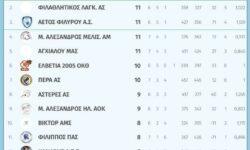 Γ2 Ανδρών 2ος όμιλος | Αποτελέσματα 7ης αγωνιστικής – Βαθμολογία – Επόμενη αγωνιστική