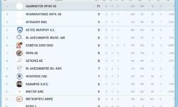 Γ2 Ανδρών 2ος όμιλος | Αποτελέσματα 6ης αγωνιστικής – Βαθμολογία – Επόμενη αγωνιστική