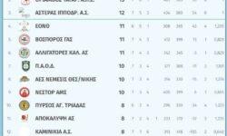 Γ2 Ανδρών 3ος όμιλος | Αποτελέσματα 7ης αγωνιστικής – Βαθμολογία – Επόμενη αγωνιστική