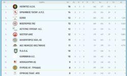Γ2 Ανδρών 3ος όμιλος | Αποτελέσματα 8ης αγωνιστικής – Βαθμολογία – Επόμενη αγωνιστική