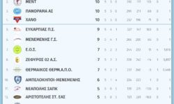 Γυναικών Ε.ΚΑ.Σ.Θ. | Η βαθμολογική κατάσταση των ομάδων και το πρόγραμμα (07.11.18) της σημερινής 6ης αγωνιστικής
