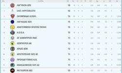 Γ1 Ανδρών 2ος όμιλος | Αποτελέσματα 10ης αγωνιστικής – Βαθμολογία – Επόμενη αγωνιστική
