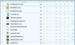 Γ1 Ανδρών 3ος όμιλος | Αποτελέσματα 10ης αγωνιστικής – Βαθμολογία – Επόμενη αγωνιστική