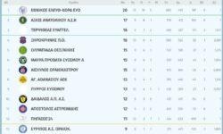 Γ2 Ανδρών 1ος όμιλος | Αποτελέσματα 10ης αγωνιστικής – Βαθμολογία – Επόμενη αγωνιστική