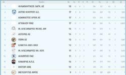 Γ2 Ανδρών 2ος όμιλος | Αποτελέσματα 10ης αγωνιστικής – Βαθμολογία – Επόμενη αγωνιστική
