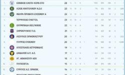 Γ2 Ανδρών 1ος όμιλος | Αποτελέσματα 14ης αγωνιστικής – Βαθμολογία – Επόμενη αγωνιστική
