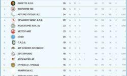 Γ2 Ανδρών 3ος όμιλος | Αποτελέσματα 14ης αγωνιστικής – Βαθμολογία – Επόμενη αγωνιστική