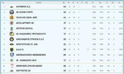 Β΄Ανδρών 1ος όμιλος | Αποτελέσματα 25ης αγωνιστικής – Βαθμολογία – Επόμενη αγωνιστική