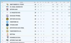 Β΄Ανδρών 2ος όμιλος | Αποτελέσματα 24ης αγωνιστικής – Βαθμολογία – Επόμενη αγωνιστική