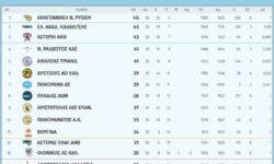 Β΄Ανδρών 2ος όμιλος | Αποτελέσματα 25ης αγωνιστικής – Βαθμολογία – Επόμενη αγωνιστική