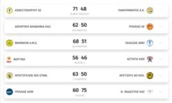 Β΄Ανδρών 2ος όμιλος | Αποτελέσματα 1ης αγωνιστικής – Βαθμολογία – Επόμενη αγωνιστική