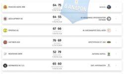 Β΄Ανδρών 1ος όμιλος | Αποτελέσματα 3ης αγωνιστικής – Βαθμολογία – Επόμενη αγωνιστική