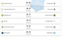Β΄Ανδρών 2ος όμιλος | Αποτελέσματα 3ης αγωνιστικής – Βαθμολογία – Επόμενη αγωνιστική