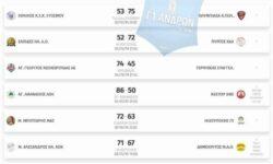 Γ1 Ανδρών 1ος όμιλος | Αποτελέσματα 2ης αγωνιστικής – Βαθμολογία – Επόμενη αγωνιστική