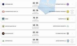 Γ1 Ανδρών 2ος όμιλος | Αποτελέσματα 2ης αγωνιστικής – Βαθμολογία – Επόμενη αγωνιστική