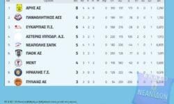 Νεανίδων | Αποτελέσματα 4ης αγωνιστικής – Βαθμολογία – Επόμενη αγωνιστική