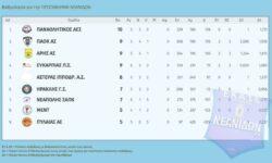 Νεανίδων | Αποτελέσματα 6ης αγωνιστικής – Βαθμολογία – Επόμενη αγωνιστική