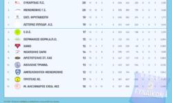 Γυναικών ΕΚΑΣΘ | Αποτελέσματα 11ης αγωνιστικής – Βαθμολογία – Επόμενη αγωνιστική