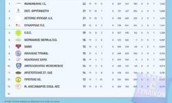 A' Γυναικών ΕΚΑΣΘ | Αποτελέσματα 12ης αγωνιστικής – Βαθμολογία – Επόμενη αγωνιστική