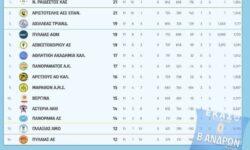 Β΄Ανδρών 2ος όμιλος | Αποτελέσματα 11ης αγωνιστικής – Βαθμολογία – Επόμενη αγωνιστική