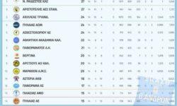 Β΄Ανδρών 2ος όμιλος | Αποτελέσματα 14ης αγωνιστικής – Βαθμολογία – Επόμενη αγωνιστική