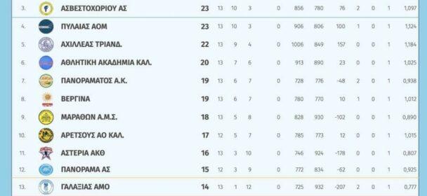 Β΄Ανδρών 2ος όμιλος | Αποτελέσματα 13ης αγωνιστικής – Βαθμολογία – Επόμενη αγωνιστική
