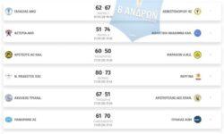 Β΄Ανδρών 2ος όμιλος | Αποτελέσματα 16ης αγωνιστικής – Βαθμολογία – Επόμενη αγωνιστική