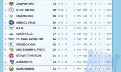 Α Ανδρών | Αποτελέσματα 18ης αγωνιστικής – Βαθμολογία – Επόμενη αγωνιστική