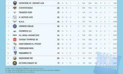 Α Ανδρών | Αποτελέσματα 16ης αγωνιστικής – Βαθμολογία – Επόμενη αγωνιστική