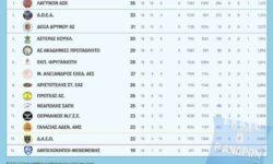 Β΄Ανδρών 1ος όμιλος | Αποτελέσματα 18ης αγωνιστικής – Βαθμολογία – Επόμενη αγωνιστική