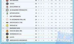 Β΄Ανδρών 1ος όμιλος | Αποτελέσματα 19ης αγωνιστικής – Βαθμολογία – Επόμενη αγωνιστική