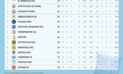 Β΄Ανδρών 2ος όμιλος | Αποτελέσματα 17ης αγωνιστικής – Βαθμολογία – Επόμενη αγωνιστική