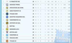 Β΄Ανδρών 2ος όμιλος | Αποτελέσματα 18ης αγωνιστικής – Βαθμολογία – Επόμενη αγωνιστική