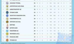 Β΄Ανδρών 2ος όμιλος | Αποτελέσματα 19ης αγωνιστικής – Βαθμολογία – Επόμενη αγωνιστική