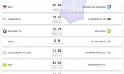 A' Γυναικών| Αποτελέσματα 18ης αγωνιστικής – Βαθμολογία – Επόμενη αγωνιστική