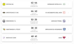 A' Γυναικών | Αποτελέσματα 1ης αγωνιστικής – Βαθμολογία – Αγωνιστικές