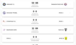Νεανίδων | Αποτελέσματα 1ης αγωνιστικής – Βαθμολογία – Επόμενη αγωνιστική